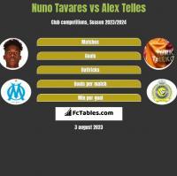 Nuno Tavares vs Alex Telles h2h player stats