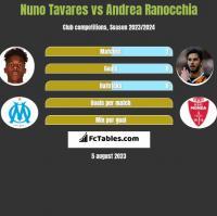 Nuno Tavares vs Andrea Ranocchia h2h player stats