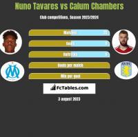 Nuno Tavares vs Calum Chambers h2h player stats