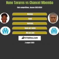 Nuno Tavares vs Chancel Mbemba h2h player stats