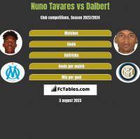 Nuno Tavares vs Dalbert h2h player stats