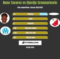 Nuno Tavares vs Djordje Crnomarkovic h2h player stats