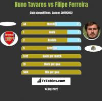 Nuno Tavares vs Filipe Ferreira h2h player stats
