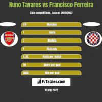 Nuno Tavares vs Francisco Ferreira h2h player stats
