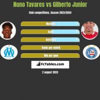 Nuno Tavares vs Gilberto Junior h2h player stats