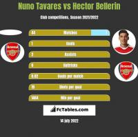 Nuno Tavares vs Hector Bellerin h2h player stats