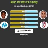 Nuno Tavares vs Ismaily h2h player stats