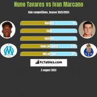 Nuno Tavares vs Ivan Marcano h2h player stats