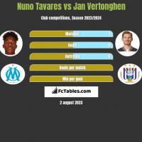 Nuno Tavares vs Jan Vertonghen h2h player stats