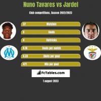 Nuno Tavares vs Jardel h2h player stats