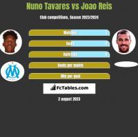 Nuno Tavares vs Joao Reis h2h player stats