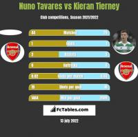 Nuno Tavares vs Kieran Tierney h2h player stats
