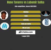 Nuno Tavares vs Lubomir Satka h2h player stats