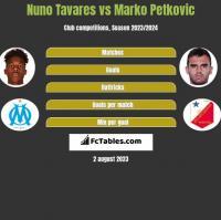 Nuno Tavares vs Marko Petkovic h2h player stats