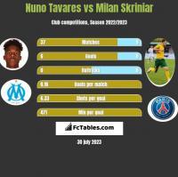 Nuno Tavares vs Milan Skriniar h2h player stats