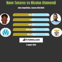 Nuno Tavares vs Nicolas Otamendi h2h player stats