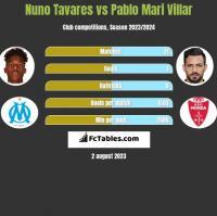 Nuno Tavares vs Pablo Mari Villar h2h player stats
