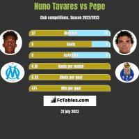 Nuno Tavares vs Pepe h2h player stats