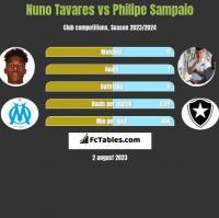 Nuno Tavares vs Philipe Sampaio h2h player stats