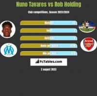 Nuno Tavares vs Rob Holding h2h player stats