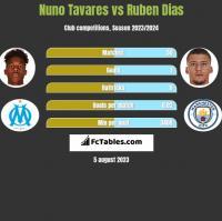 Nuno Tavares vs Ruben Dias h2h player stats