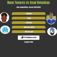 Nuno Tavares vs Sead Kolasinac h2h player stats