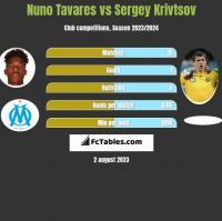 Nuno Tavares vs Sergiej Kriwcow h2h player stats