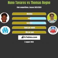 Nuno Tavares vs Thomas Rogne h2h player stats