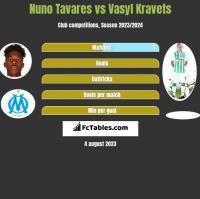Nuno Tavares vs Vasyl Kravets h2h player stats