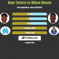 Nuno Tavares vs Wilson Manafa h2h player stats
