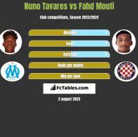 Nuno Tavares vs Fahd Moufi h2h player stats