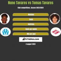 Nuno Tavares vs Tomas Tavares h2h player stats