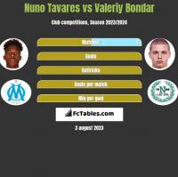 Nuno Tavares vs Valeriy Bondar h2h player stats