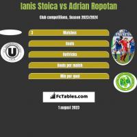 Ianis Stoica vs Adrian Ropotan h2h player stats
