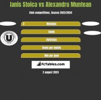 Ianis Stoica vs Alexandru Muntean h2h player stats