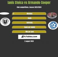 Ianis Stoica vs Armando Cooper h2h player stats
