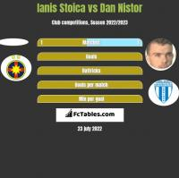 Ianis Stoica vs Dan Nistor h2h player stats
