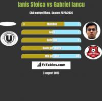 Ianis Stoica vs Gabriel Iancu h2h player stats