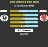 Ianis Stoica vs Reda Jaadi h2h player stats