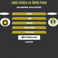 Ianis Stoica vs Silviu Pana h2h player stats