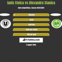 Ianis Stoica vs Alexandru Stanica h2h player stats