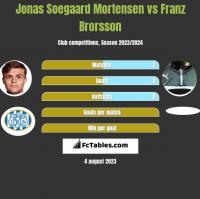 Jonas Soegaard Mortensen vs Franz Brorsson h2h player stats