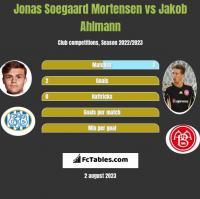 Jonas Soegaard Mortensen vs Jakob Ahlmann h2h player stats