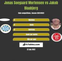 Jonas Soegaard Mortensen vs Jakob Blaabjerg h2h player stats