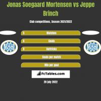 Jonas Soegaard Mortensen vs Jeppe Brinch h2h player stats