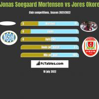Jonas Soegaard Mortensen vs Jores Okore h2h player stats
