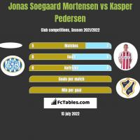 Jonas Soegaard Mortensen vs Kasper Pedersen h2h player stats