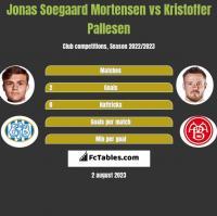 Jonas Soegaard Mortensen vs Kristoffer Pallesen h2h player stats