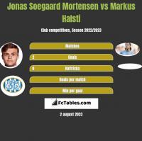 Jonas Soegaard Mortensen vs Markus Halsti h2h player stats