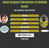 Jonas Soegaard Mortensen vs Rodolph Austin h2h player stats